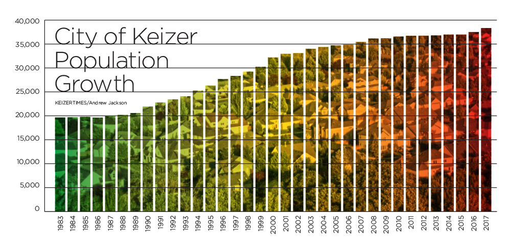 At what cost should Keizer grow?