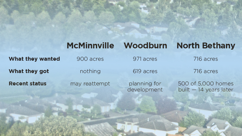 Urban expansion in other areas offers lessons for Keizer